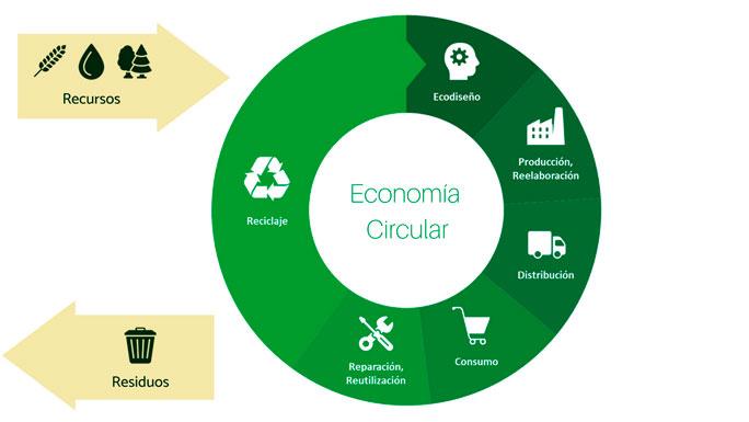 Economía-Circular-verde