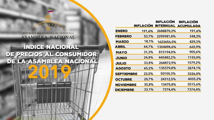 inflacion2019