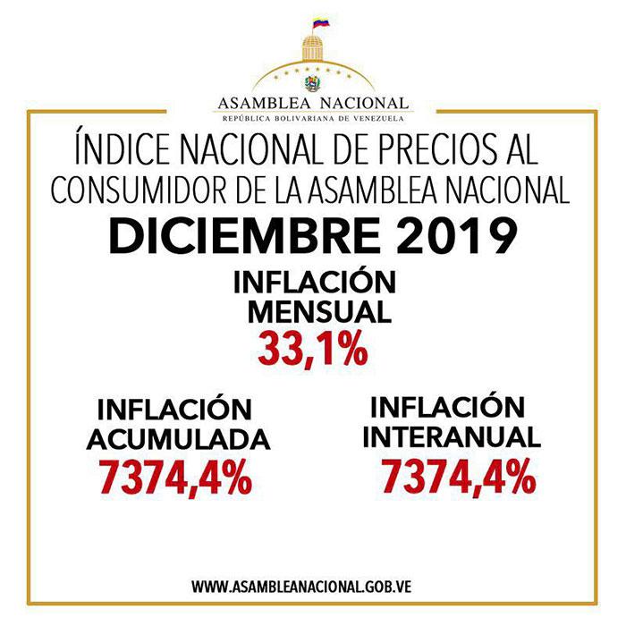 inflacion20191