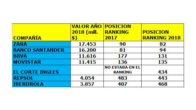 ranking-marcas-españolas